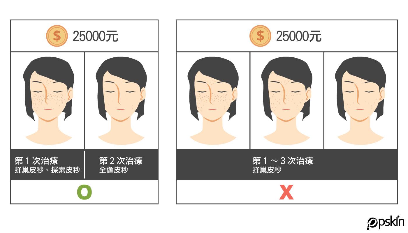 此三台皮秒雷射都各有其特點與優勢,能夠分別運用在不同的肌膚問題,