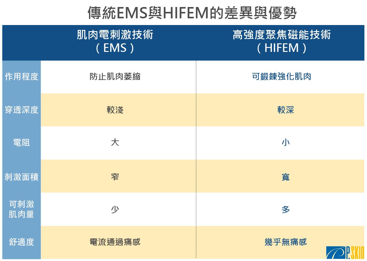 肌肉電刺激技術(EMS)與高強度聚焦磁能技術(HIFEM)的差異與優勢比較